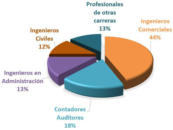03 MBA UCSC Carreras